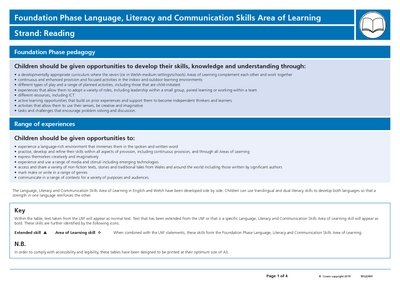 learning new skills language and communication What new teachers need to know about children's communication skills let's talk about it  as well as being vital for learning, speech, language and.